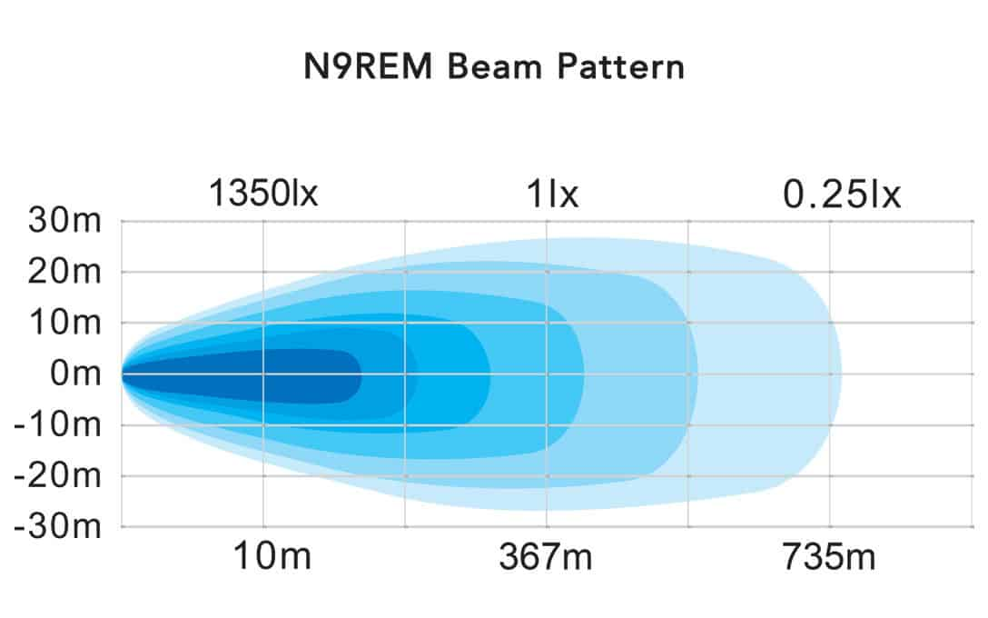 Driver Pro 9R Beam Pattern