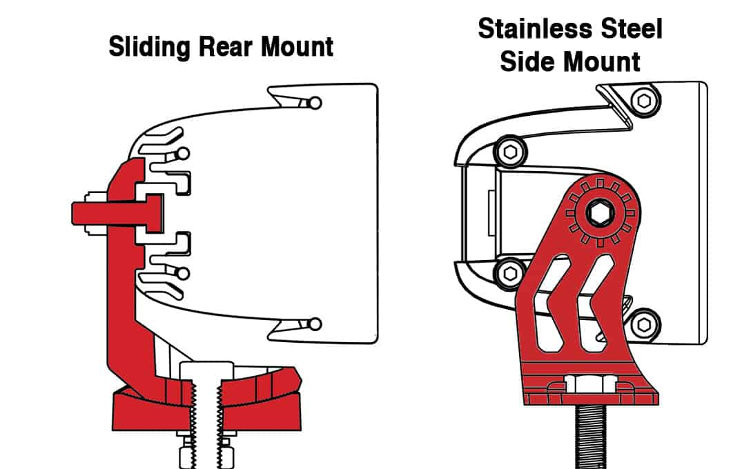 Dual Mounting System Explained